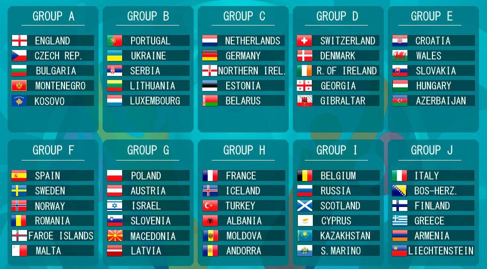 Odds på Grupp F i EM kvalet 2020